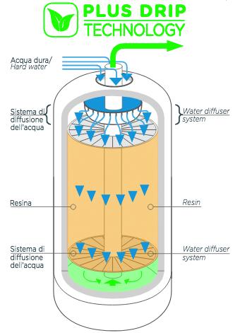 Addolcitore Plug Drip