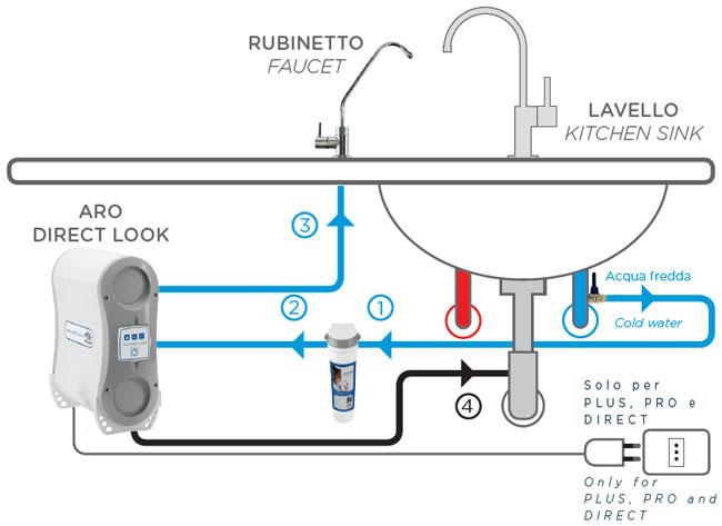 Osmosi Inversa Acqua domestica