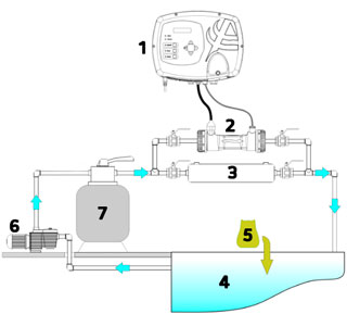 Sistema Aqua Salt