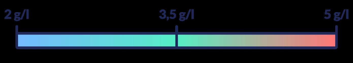 tasso di salinità