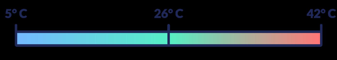 temperatura dell'acqua