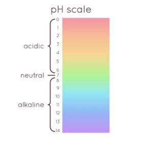 Scala dei valori PH Piscina